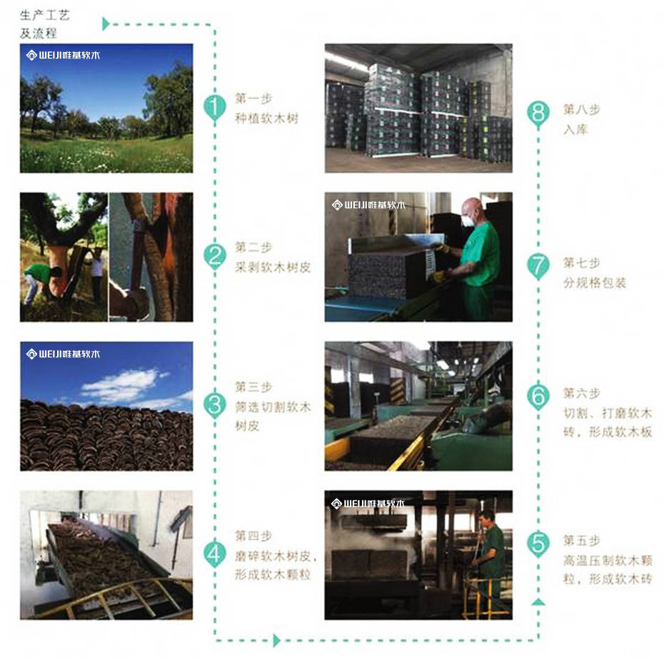 进口软木地垫加工流程